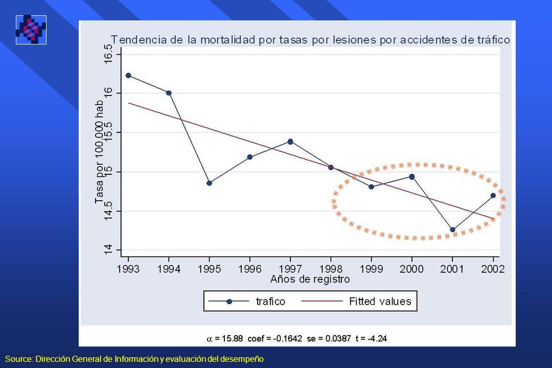 Source: Dirección General de Información y evaluación del desempeño