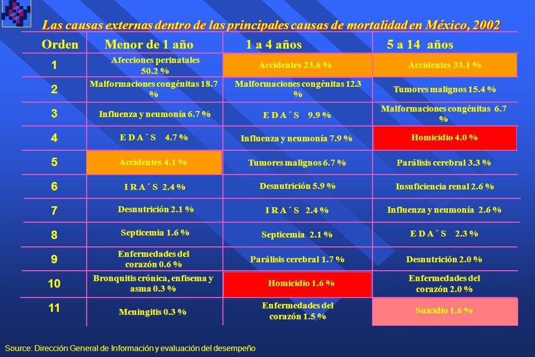 Las causas externas dentro de las principales causas de mortalidad en México, 2002 1 2 3 4 5 6 7 8 9 10 11 Orden Menor de 1 año 1 a 4 años 5 a 14 años Afecciones perinatales 50.2 % Malformaciones congénitas 18.7 % E D A ´ S 4.7 % Accidentes 4.1 % Influenza y neumonía 6.7 % I R A ´ S 2.4 % Desnutrición 2.1 % Septicemia 1.6 % Accidentes 23.6 % Malformaciones congénitas 12.3 % E D A ´ S 9.9 % Influenza y neumonía 7.9 % Tumores malignos 6.7 % Desnutrición 5.9 % I R A ´ S 2.4 % Septicemia 2.1 % Enfermedades del corazón 0.6 % Parálisis cerebral 1.7 % Accidentes 33.1 % Tumores malignos 15.4 % Insuficiencia renal 2.6 % Malformaciones congénitas 6.7 % Homicidio 4.0 % Parálisis cerebral 3.3 % Influenza y neumonía 2.6 % E D A ´ S 2.3 % Desnutrición 2.0 % Bronquitis crónica, enfisema y asma 0.3 % Homicidio 1.6 % Enfermedades del corazón 2.0 % Meningitis 0.3 % Enfermedades del corazón 1.5 % Suicidio 1.6 % Source: Dirección General de Información y evaluación del desempeño