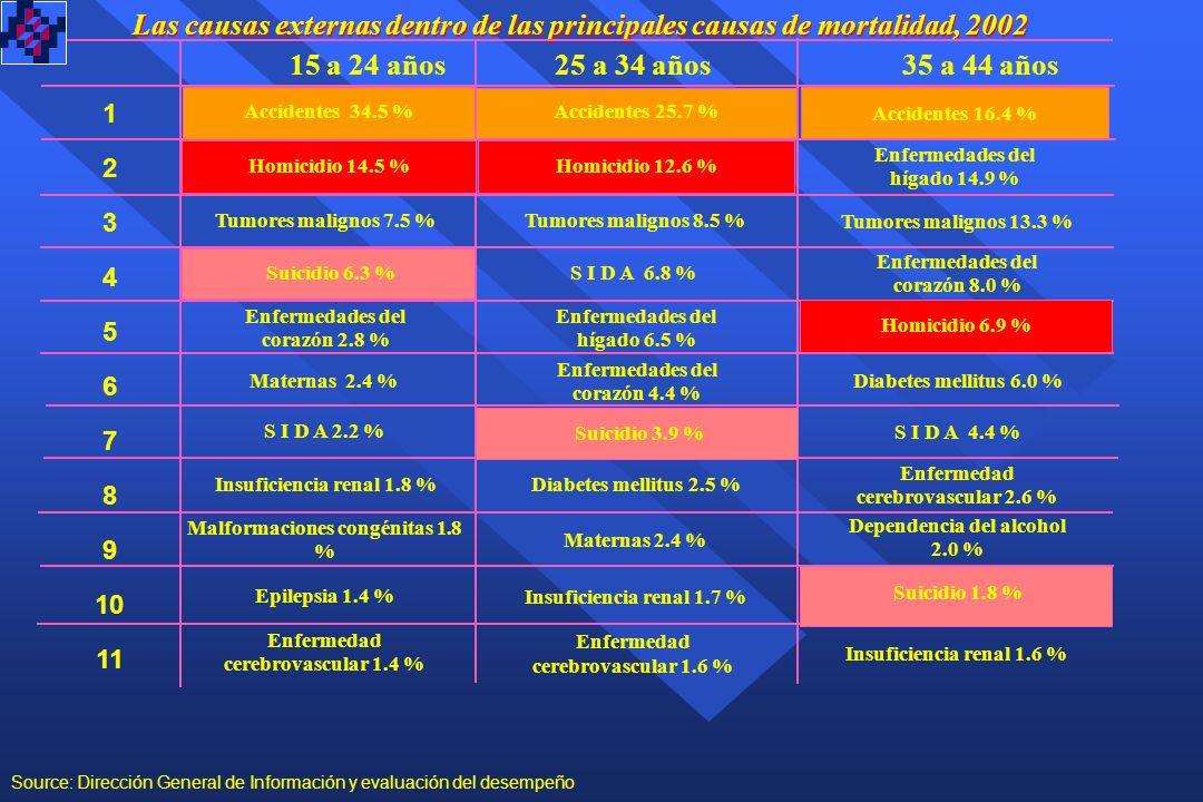 Las causas externas dentro de las principales causas de mortalidad, 2002 1 2 3 4 5 6 7 8 9 10 11 45 a 54 años 55 a 64 años 65 y más años Enfermedades del corazón 16.3 % Tumores malignos 17.9 % E P O C 1.6 % Accidentes 2.8 % Tumores malignos 13.4 % Enfermedades del hígado 11.3 % Enfermedades del corazón 23.1 % Desnutrición 2.9 % Enfermedad cerebrovascular 5.5 % Insuficiencia renal 2.3% Accidentes 5.1 % Homicidio 1.3 % Diabetes mellitus 19.5 % Insuficiencia renal 2.3 % Influenza y neumonía 1.2 % Bronquitis crónica, enfisema y asma 1.1 % Diabetes mellitus 12.7 % Enfermedad cerebrovascular 8.8 % E P O C 4.4 % Enfermedades del hígado 3.9 % Influenza y neumonía 3.2 % Bronquitis crónica, enfisema y asma 2.6 % Tumores malignos 17.4 % Accidentes 8.9 % Diabetes mellitus 13.7 % Enfermedades del hígado 15.4 % Enfermedades del corazón 12.2 % Homicidio 3.1 % Enfermedad cerebrovascular 4.2 % S I D A 1.4 % Insuficiencia renal 2.0 % Dependencia del alcohol 1.8 % Influenza y neumonía 1.2 % Source: Dirección General de Información y evaluación del desempeño