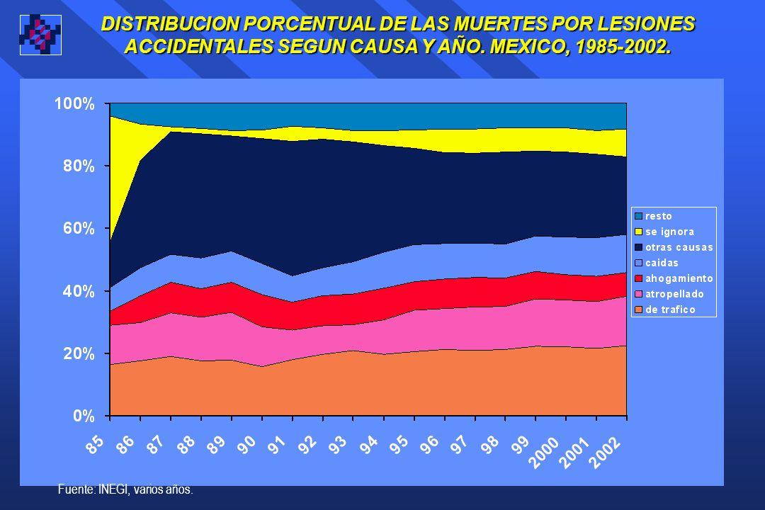 DISTRIBUCION PORCENTUAL DE LAS MUERTES POR LESIONES ACCIDENTALES SEGUN CAUSA Y AÑO.