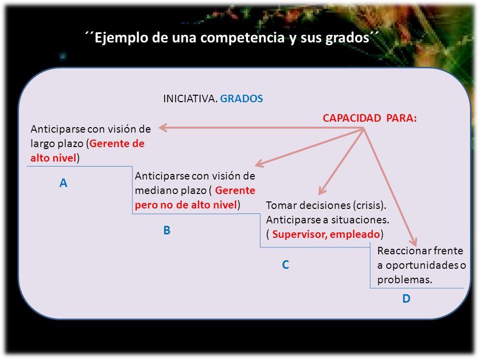 ´´Ejemplo de una competencia y sus grados´´ Anticiparse con visión de largo plazo (Gerente de alto nivel) Anticiparse con visión de mediano plazo ( Ge