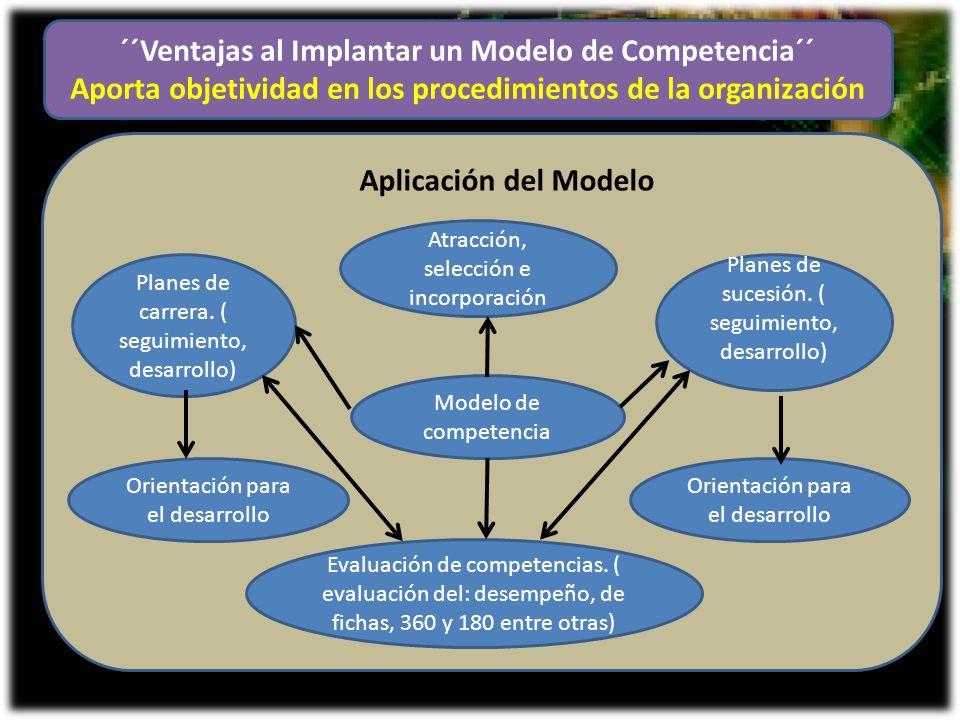 ´´Ventajas al Implantar un Modelo de Competencia´´ Aporta objetividad en los procedimientos de la organización Modelo de competencia Planes de sucesió