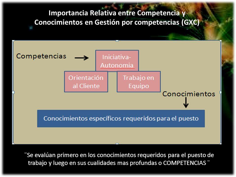 Importancia Relativa entre Competencia y Conocimientos en Gestión por competencias (GXC) ¨Se evalúan primero en los conocimientos requeridos para el p