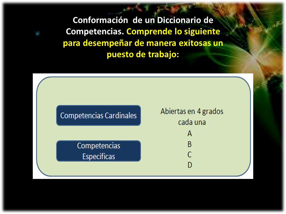 Conformación de un Diccionario de Competencias. Comprende lo siguiente para desempeñar de manera exitosas un puesto de trabajo: