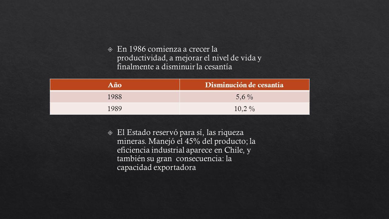 AñoDisminución de cesantía 19885,6 % 198910,2 %