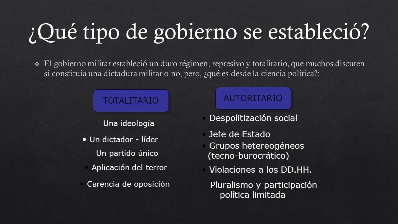 TOTALITARIO AUTORITARIO Una ideología Un dictador - líder Un partido único Aplicación del terror Carencia de oposición Despolitización social Jefe de