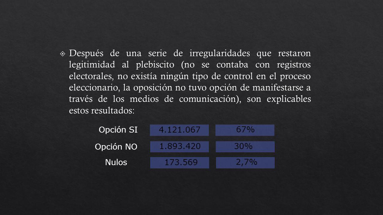4.121.067 67% 1.893.42030% 173.569 2,7% Opción SI Opción NO Nulos