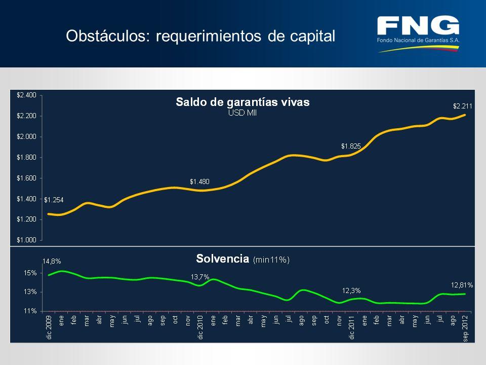 Obstáculos: requerimientos de capital