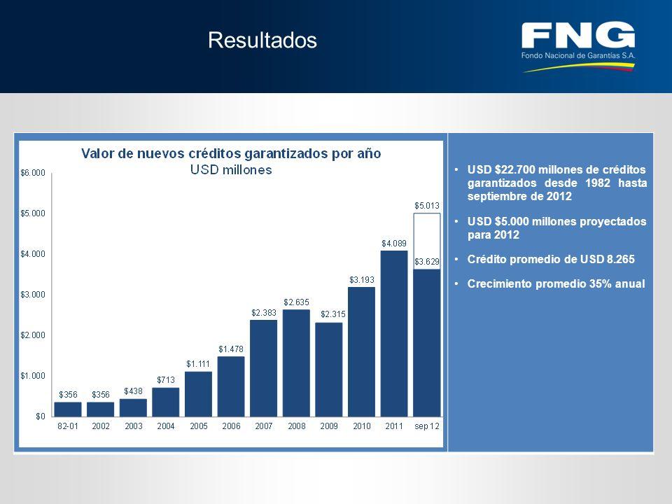 Resultados USD $22.700 millones de créditos garantizados desde 1982 hasta septiembre de 2012 USD $5.000 millones proyectados para 2012 Crédito promedio de USD 8.265 Crecimiento promedio 35% anual