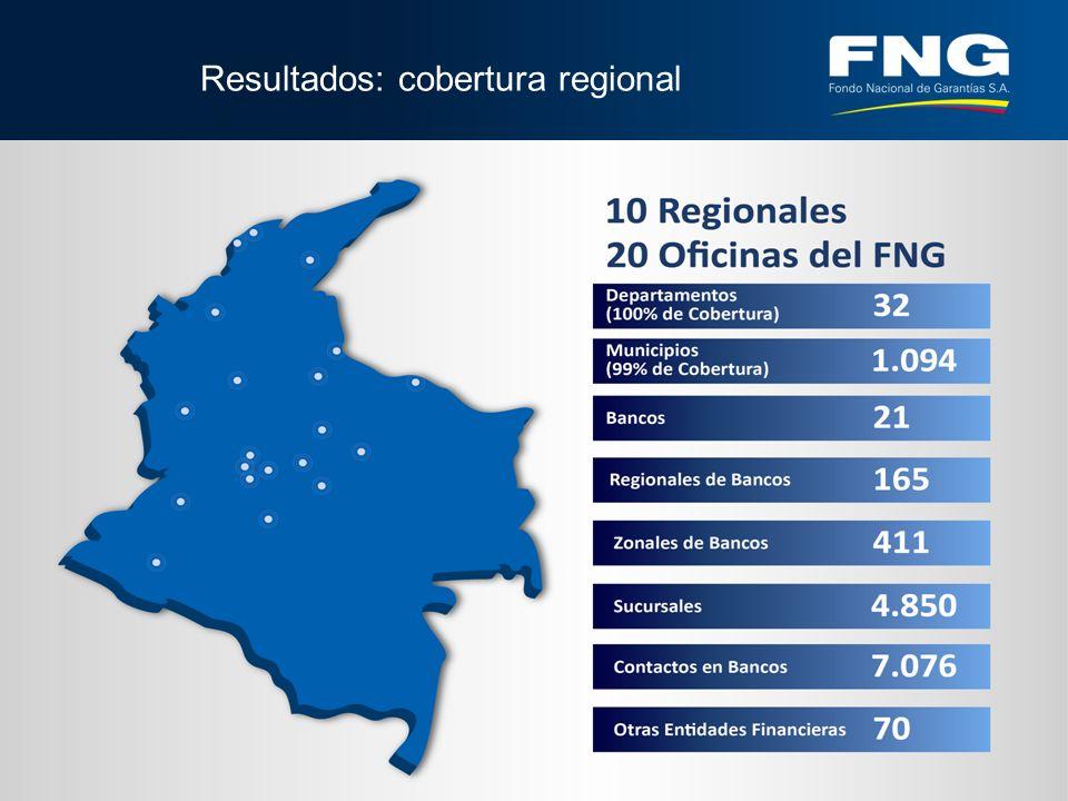 Resultados: cobertura regional