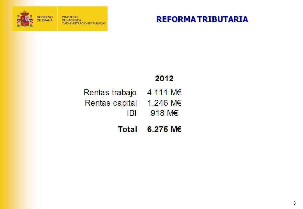 4 GRAVAMEN COMPLEMENTARIO PARA REDUCCION DEL DEFICIT Base liquidable general – A partir de euros Tipo aplicable – Porcentaje 0 17.707,20 33.007,20 53.407,20 120.000,20 175.000,20 300.000,20 0,75 2 3 4 5 6 7 Base liquidable del ahorro – Hasta euros Tipo aplicable – Porcentaje 0 6.000,00 24.000,00 246 246