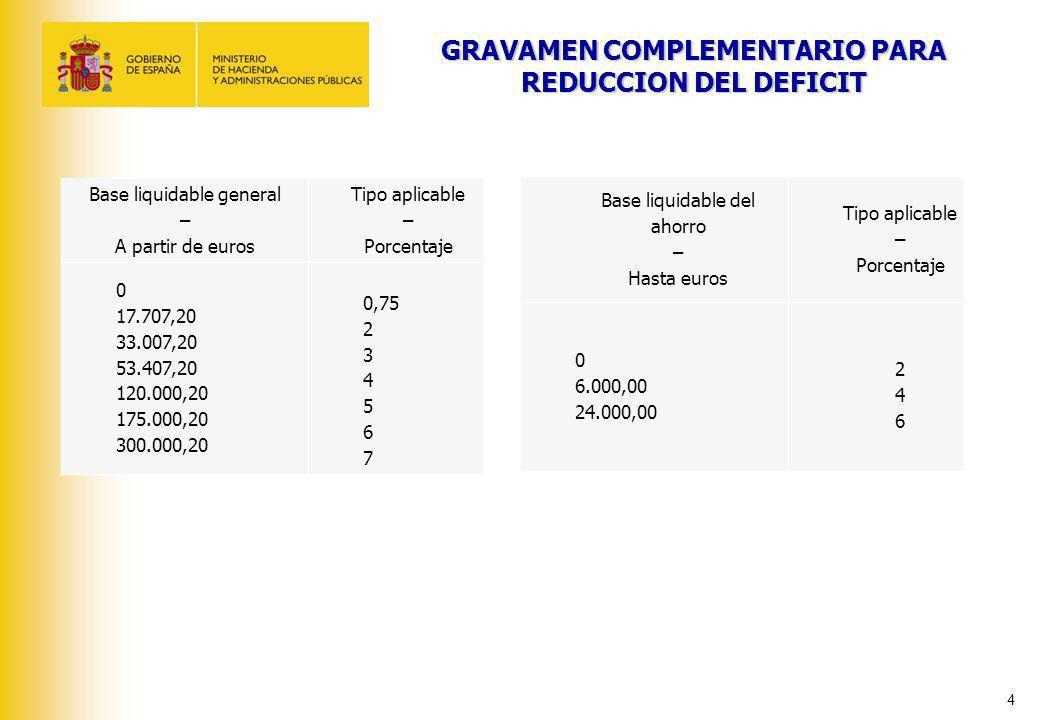 4 GRAVAMEN COMPLEMENTARIO PARA REDUCCION DEL DEFICIT Base liquidable general – A partir de euros Tipo aplicable – Porcentaje 0 17.707,20 33.007,20 53.
