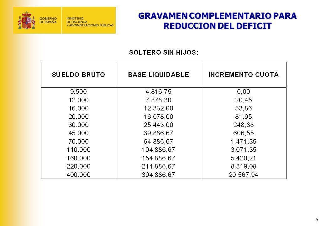 5 GRAVAMEN COMPLEMENTARIO PARA REDUCCION DEL DEFICIT