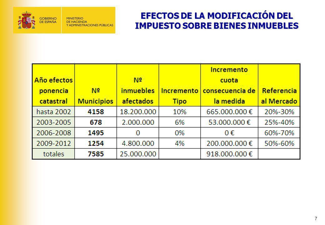 Vivienda con valor de mercado de 150.000 euros con revisión del valor catastral aprobada antes de 2002 Pagaba 150 euros.