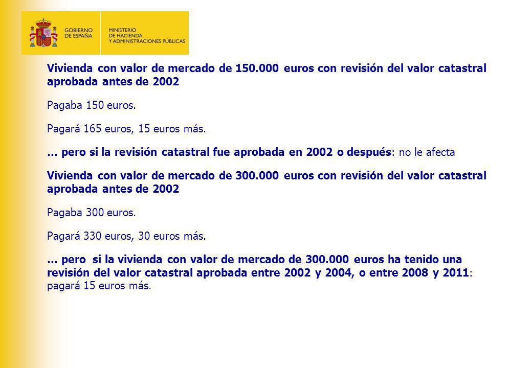 Vivienda con valor de mercado de 150.000 euros con revisión del valor catastral aprobada antes de 2002 Pagaba 150 euros. Pagará 165 euros, 15 euros má