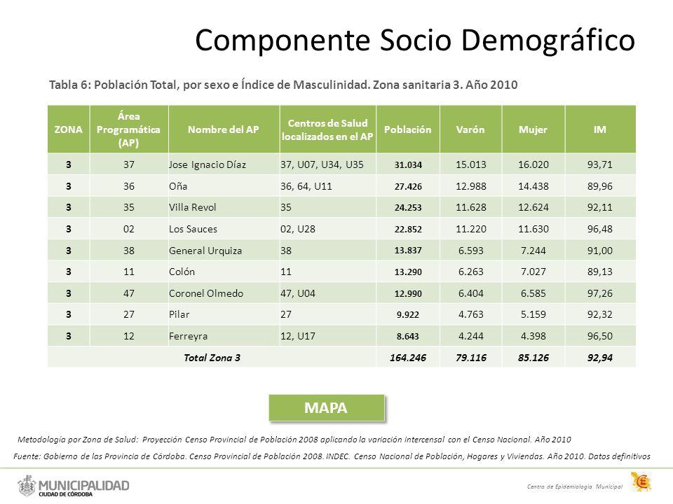 ZONA Área Programática (AP) Nombre del AP Centros de Salud localizados en el AP PoblaciónVarónMujerIM 337Jose Ignacio Díaz37, U07, U34, U35 31.034 15.01316.02093,71 336Oña36, 64, U11 27.426 12.98814.43889,96 335Villa Revol35 24.253 11.62812.62492,11 302Los Sauces02, U28 22.852 11.22011.63096,48 338General Urquiza38 13.837 6.5937.24491,00 311Colón11 13.290 6.2637.02789,13 347Coronel Olmedo47, U04 12.990 6.4046.58597,26 327Pilar27 9.922 4.7635.15992,32 312Ferreyra12, U17 8.643 4.2444.39896,50 Total Zona 3164.24679.11685.12692,94 Tabla 6: Población Total, por sexo e Índice de Masculinidad.