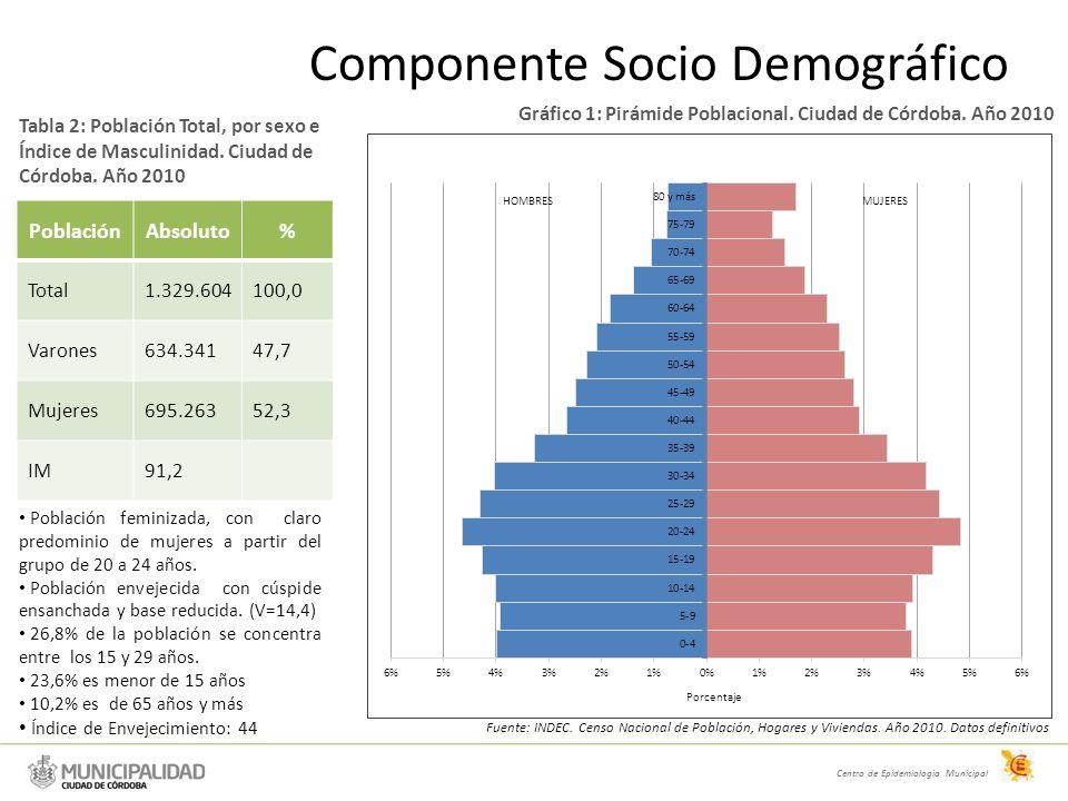 Centro de Epidemiologia Municipal Componente Socio Demográfico Tabla 2: Población Total, por sexo e Índice de Masculinidad.