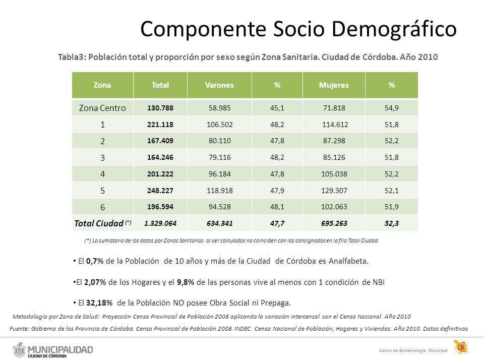 Componente Socio Demográfico Centro de Epidemiologia Municipal