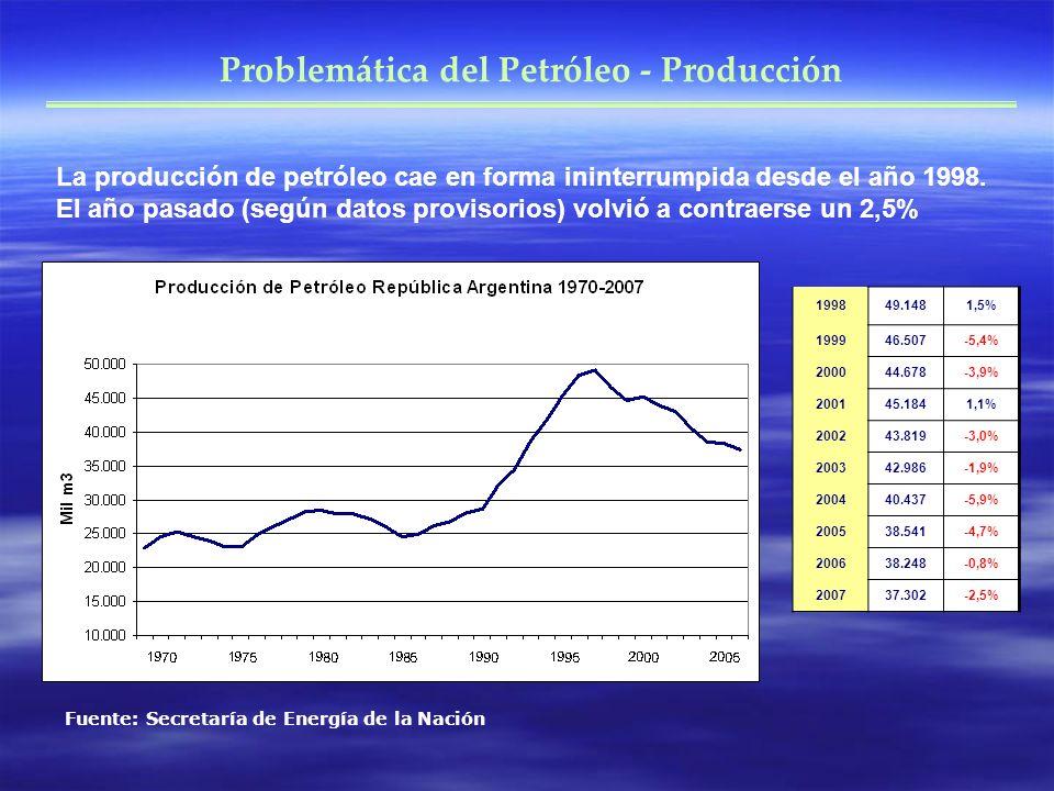 La producción de petróleo cae en forma ininterrumpida desde el año 1998. El año pasado (según datos provisorios) volvió a contraerse un 2,5% Problemát
