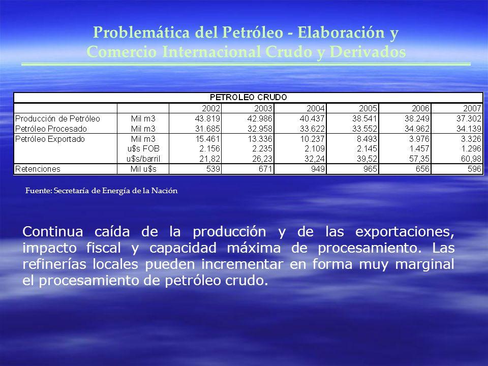 Problemática del Petróleo - Elaboración y Comercio Internacional Crudo y Derivados Continua caída de la producción y de las exportaciones, impacto fiscal y capacidad máxima de procesamiento.