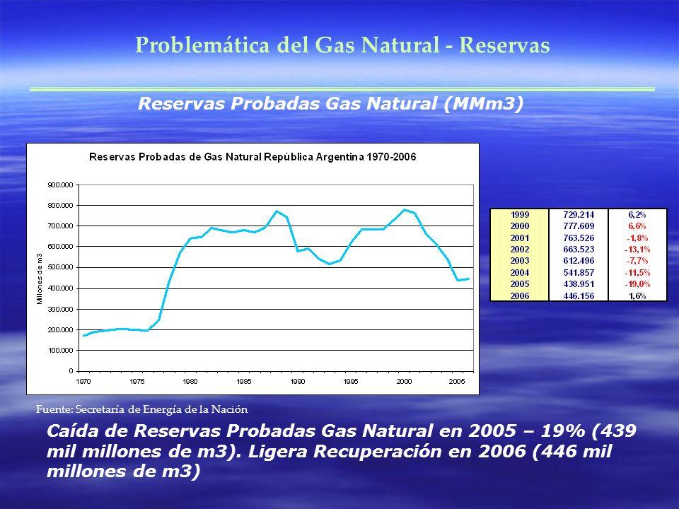 Problemática del Gas Natural - Reservas Fuente: Secretaría de Energía de la Nación Reservas Probadas Gas Natural (MMm3) Caída de Reservas Probadas Gas