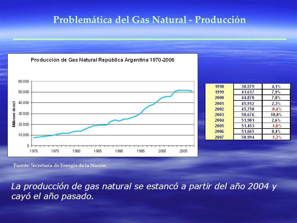 Problemática del Gas Natural - Producción Fuente: Secretaría de Energía de la Nación La producción de gas natural se estancó a partir del año 2004 y c