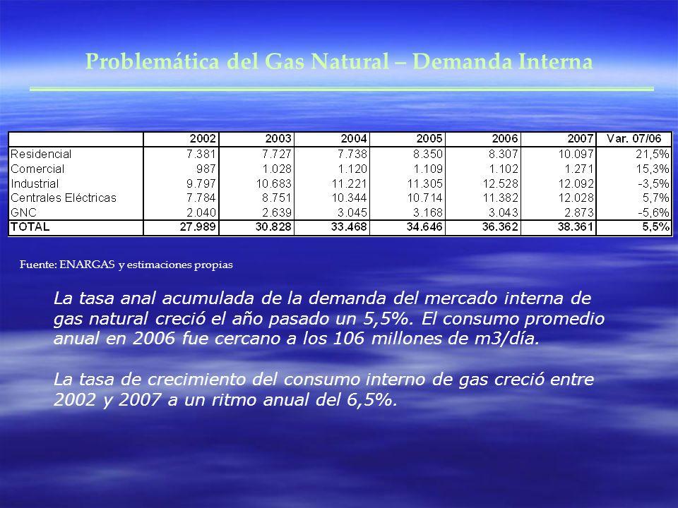 Problemática del Gas Natural – Demanda Interna Fuente: ENARGAS y estimaciones propias La tasa anal acumulada de la demanda del mercado interna de gas natural creció el año pasado un 5,5%.