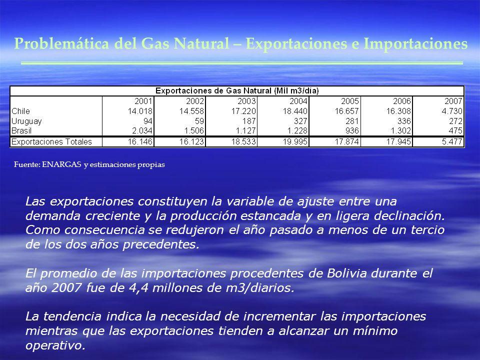 Problemática del Gas Natural – Exportaciones e Importaciones Fuente: ENARGAS y estimaciones propias Las exportaciones constituyen la variable de ajuste entre una demanda creciente y la producción estancada y en ligera declinación.
