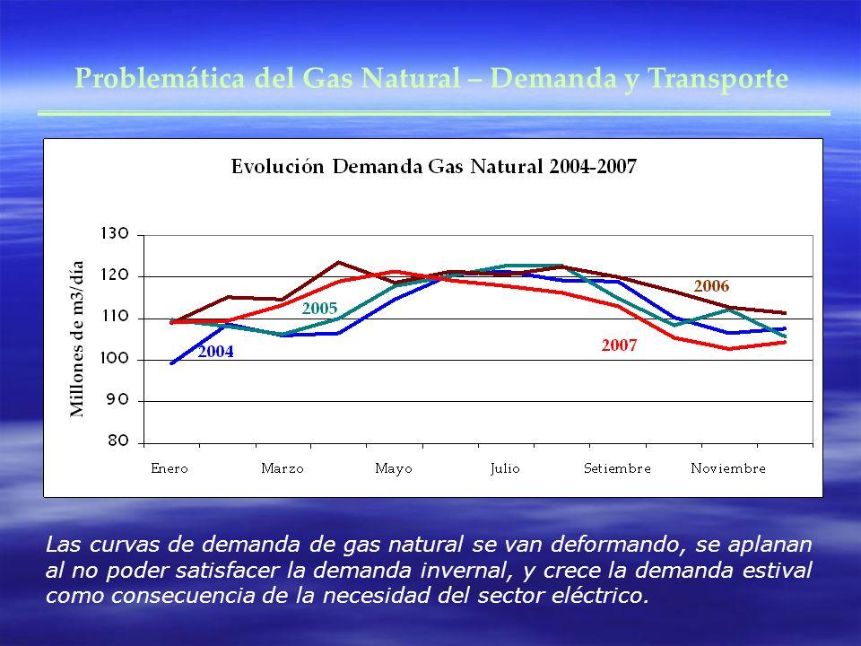Problemática del Gas Natural – Demanda y Transporte Las curvas de demanda de gas natural se van deformando, se aplanan al no poder satisfacer la demanda invernal, y crece la demanda estival como consecuencia de la necesidad del sector eléctrico.