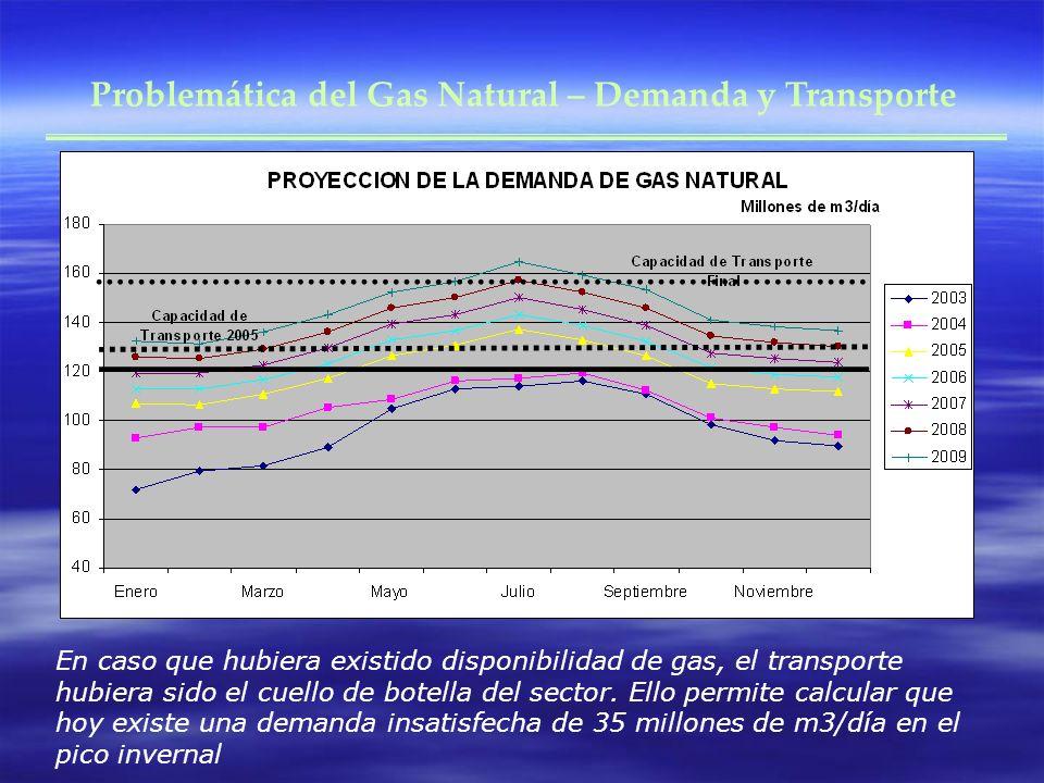 Problemática del Gas Natural – Demanda y Transporte En caso que hubiera existido disponibilidad de gas, el transporte hubiera sido el cuello de botell