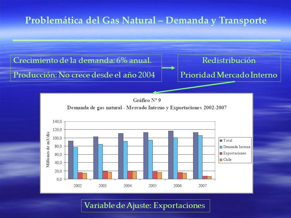 Crecimiento de la demanda: 6% anual. Producción: No crece desde el año 2004 Redistribución Prioridad Mercado Interno Variable de Ajuste: Exportaciones