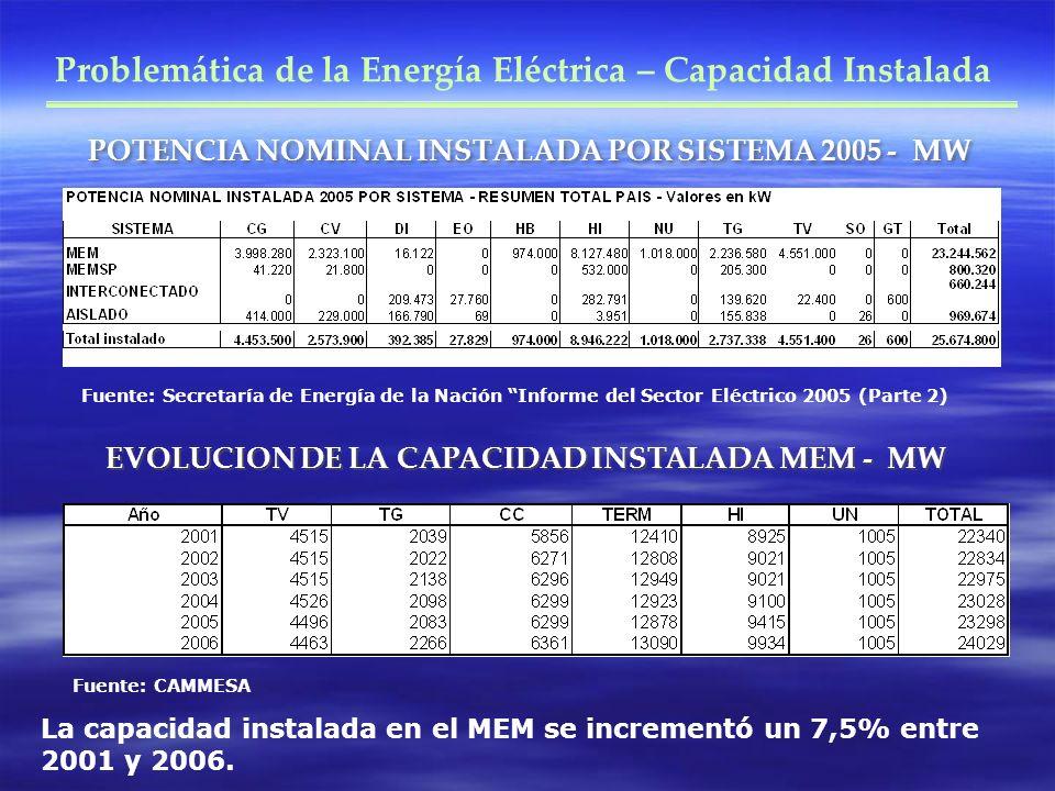 POTENCIA NOMINAL INSTALADA POR SISTEMA 2005 - MW Problemática de la Energía Eléctrica – Capacidad Instalada Fuente: Secretaría de Energía de la Nación Informe del Sector Eléctrico 2005 (Parte 2) EVOLUCION DE LA CAPACIDAD INSTALADA MEM - MW Fuente: CAMMESA La capacidad instalada en el MEM se incrementó un 7,5% entre 2001 y 2006.