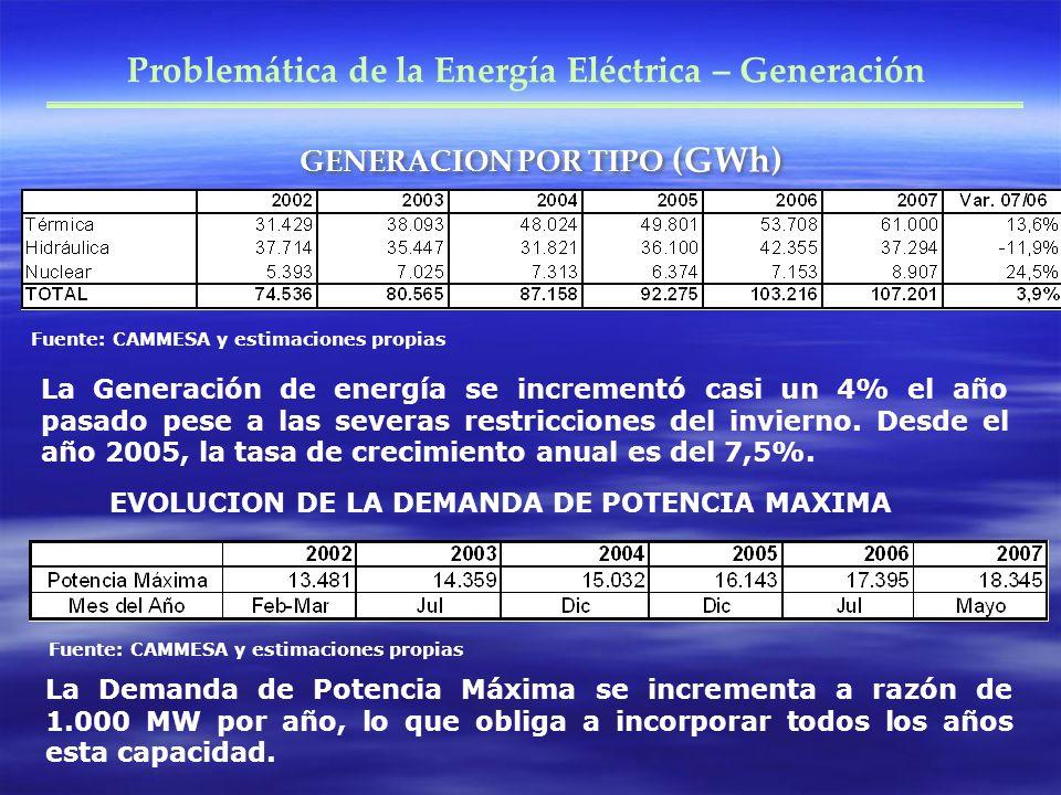 GENERACION POR TIPO (GWh) Problemática de la Energía Eléctrica – Generación Fuente: CAMMESA y estimaciones propias La Generación de energía se incrementó casi un 4% el año pasado pese a las severas restricciones del invierno.