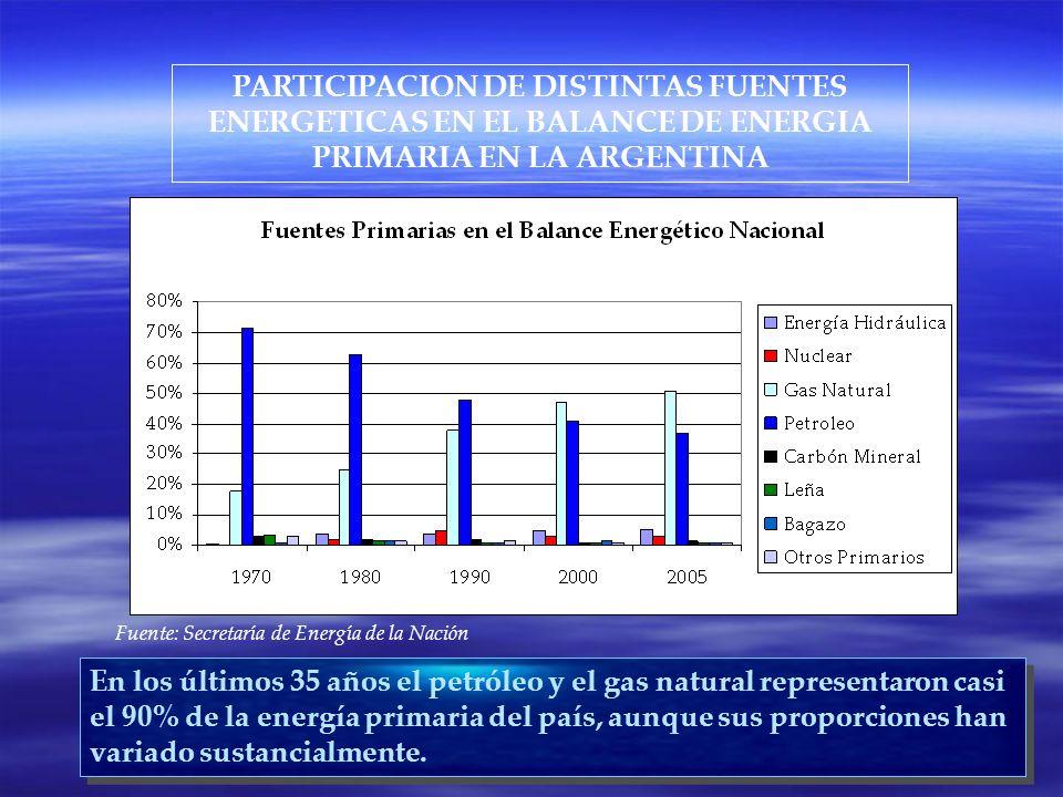 PARTICIPACION DE DISTINTAS FUENTES ENERGETICAS EN EL BALANCE DE ENERGIA PRIMARIA EN LA ARGENTINA Fuente: Secretaría de Energía de la Nación En los últimos 35 años el petróleo y el gas natural representaron casi el 90% de la energía primaria del país, aunque sus proporciones han variado sustancialmente.