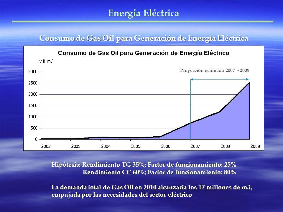 Energía Eléctrica Consumo de Gas Oil para Generación de Energía Eléctrica Hipótesis: Rendimiento TG 35%; Factor de funcionamiento: 25% Rendimiento CC 60%; Factor de funcionamiento: 80% La demanda total de Gas Oil en 2010 alcanzaría los 17 millones de m3, empujada por las necesidades del sector eléctrico Proyección estimada 2007 - 2009