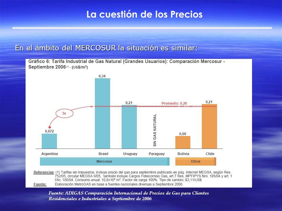 La cuestión de los Precios En el ámbito del MERCOSUR la situación es similar: Fuente: ADIGAS Comparación Internacional de Precios de Gas para Clientes Residenciales e Industriales a Septiembre de 2006