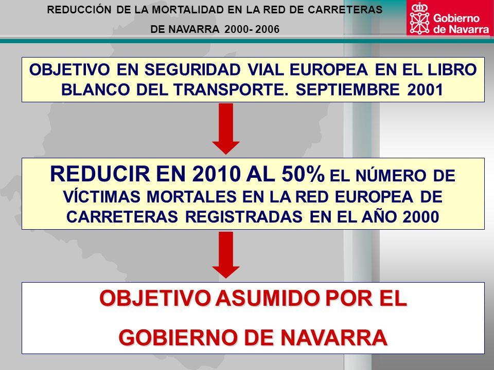 REDUCCIÓN DE LA MORTALIDAD EN LA RED DE CARRETERAS DE NAVARRA 2000- 2006 VÍCTIMAS MORTALES DE TRÁFICO AÑO 2000 NAVARRA: 118 CARRETERAS: 99 CAMINOS y OTROS: 7 VÍAS URBANAS: 12 EUROPA/ 25: 52.489 ESPAÑA: 5.776 CARRETERAS// CAMINOS: 4.706 (82%) VÍAS URBANAS: 1.070 (18%) 84% 6%10%
