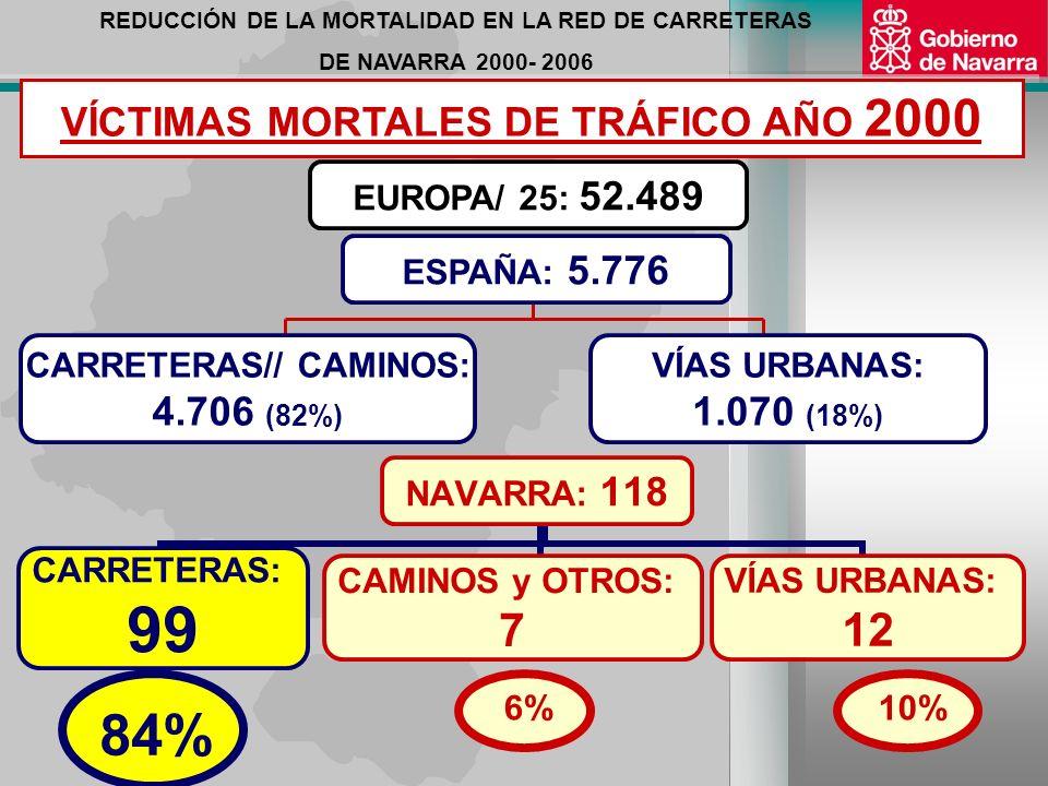 REDUCCIÓN DE LA MORTALIDAD EN LA RED DE CARRETERAS DE NAVARRA 2000- 2006 7 Planes Anuales de Supresión de Tramos de Concentración de Accidentes: 1998 – 2006 INTERVENCIÓN en 91 Puntos Peligrosos de la Red de Carreteras de Navarra 172 Kilómetros de nuevas Autovías y Vías de Gran Capacidad desde 1997 Rebaja Peajes en la Autopista.