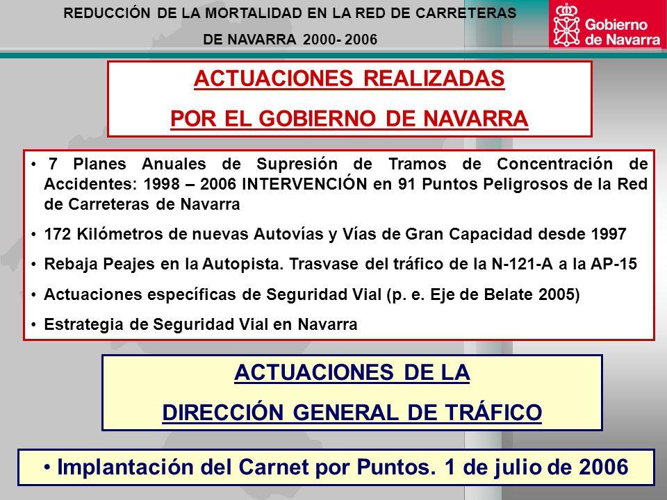 REDUCCIÓN DE LA MORTALIDAD EN LA RED DE CARRETERAS DE NAVARRA 2000- 2006 AÑO 2006 BALANCE AÑO 2006 AÑO 2000 AÑO 2006 REDUCCIÓN AÑO 2005 1 er SEMESTRE46 23- 50% 31 2º SEMESTRE53 19 (*) - 64% 45 (*) Hasta 28.12.2006 SITUACIÓN A 28 DE DICIEMBRE DE 2006 42 Fallecidos en la Red de Carreteras de Navarra Reducción del 57% Respecto Año 2000 TOTAL 9942 (*) - 57 % 76