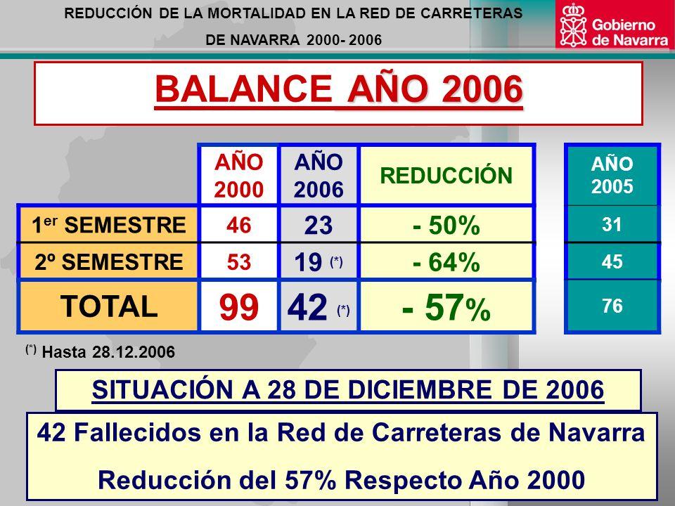 REDUCCIÓN DE LA MORTALIDAD EN LA RED DE CARRETERAS DE NAVARRA 2000- 2006 TENDENCIA - OBJETIVO Pasar de 100 Fallecidos en 2000 en la Red de Carreteras de Navarra a un MÁXIMO de 50 Fallecidos en 2010.