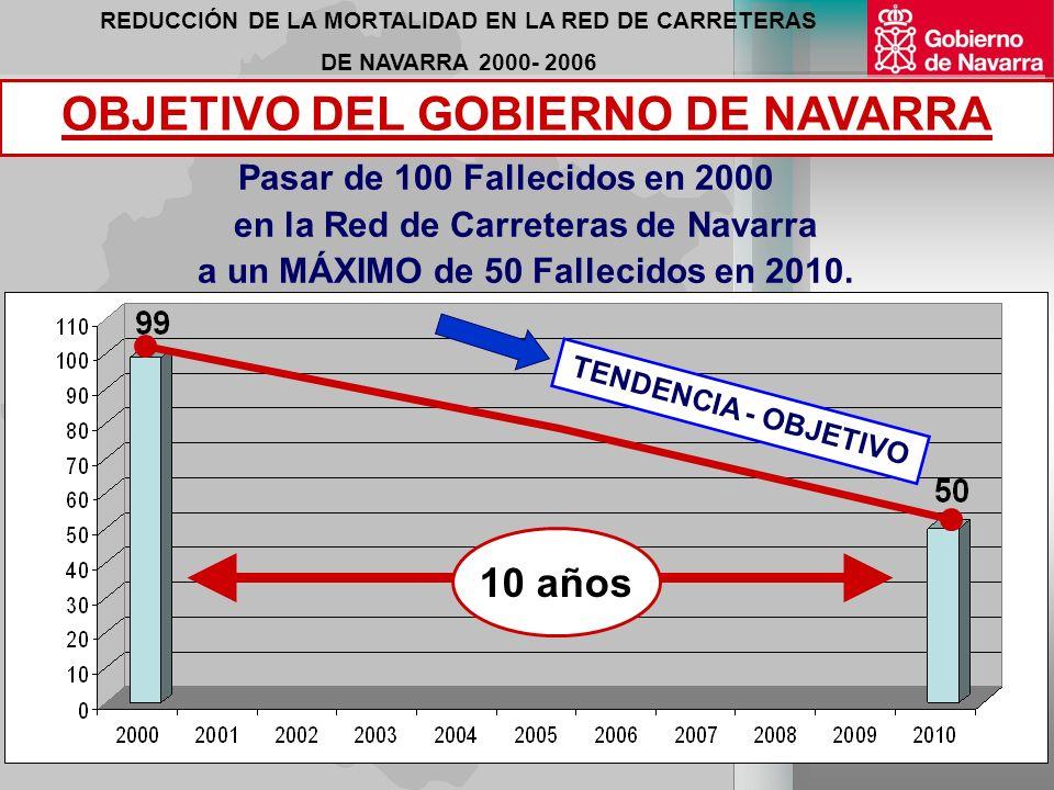 REDUCCIÓN DE LA MORTALIDAD EN LA RED DE CARRETERAS DE NAVARRA 2000- 2006 Pasar de 100 Fallecidos en 2000 en la Red de Carreteras de Navarra a un MÁXIMO de 50 Fallecidos en 2010.