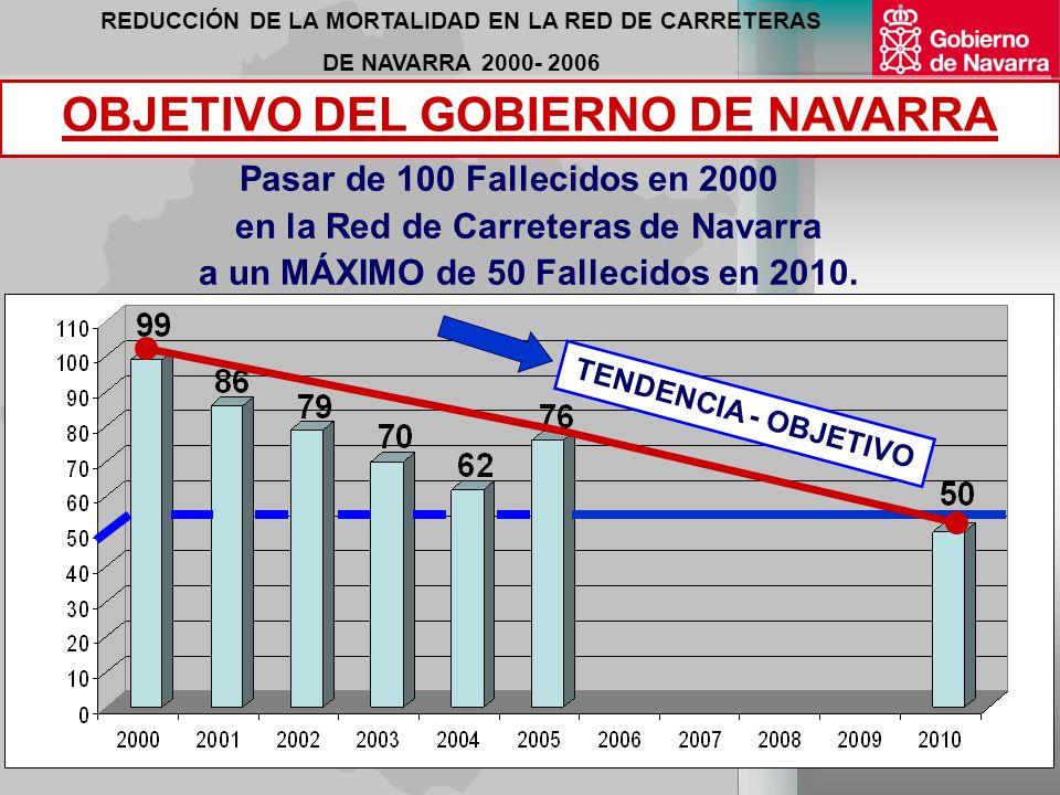 REDUCCIÓN DE LA MORTALIDAD EN LA RED DE CARRETERAS DE NAVARRA 2000- 2006 TENDENCIA - OBJETIVO (*) HASTA 28.12.2006 4 Años de antelación (*) Pasar de 100 Fallecidos en 2000 en la Red de Carreteras de Navarra a un MÁXIMO de 50 Fallecidos en 2010.
