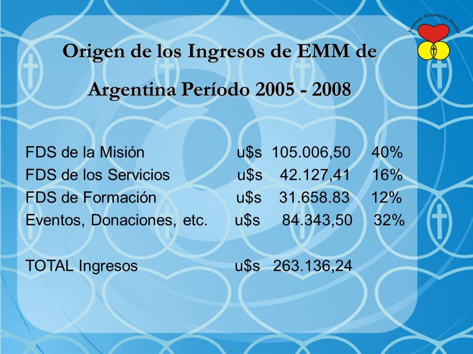 Origen de los Ingresos de EMM de Argentina Período 2005 - 2008 FDS de la Misión u$s 105.006,50 40% FDS de los Servicios u$s 42.127,41 16% FDS de Formación u$s 31.658.83 12% Eventos, Donaciones, etc.