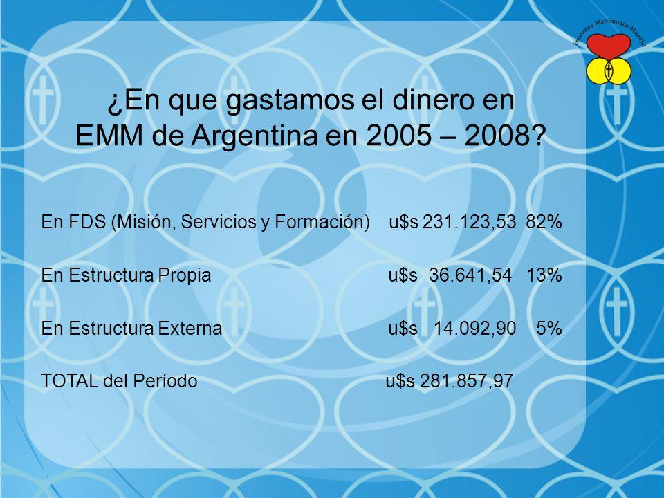 ¿En que gastamos el dinero en EMM de Argentina en 2005 – 2008.
