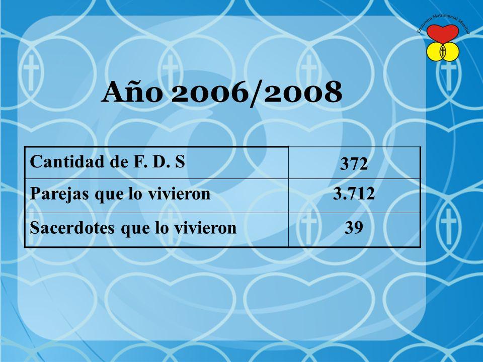 Cantidad de F. D. S 372 Parejas que lo vivieron3.712 Sacerdotes que lo vivieron39 Año 2006/2008