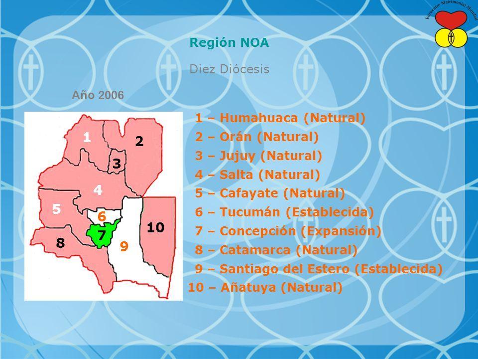Región NOA Diez Diócesis 1 – Humahuaca (Natural) 2 – Orán (Natural) 3 – Jujuy (Natural) 4 – Salta (Natural) 5 – Cafayate (Natural) 6 – Tucumán (Establecida) 8 – Catamarca (Natural) 7 – Concepción (Expansión) 9 – Santiago del Estero (Establecida) 10 – Añatuya (Natural) Año 2006 10 9 8 7 6 5 4 3 2 1