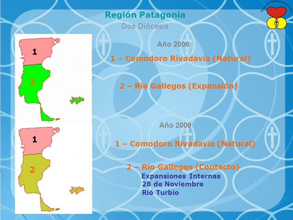 Región Patagonia Dos Diócesis 1 2 1 – Comodoro Rivadavia (Natural) 2 – Río Gallegos (Expansión) 1 – Comodoro Rivadavia (Natural) 2 – Río Gallegos (Contacto) Expansiones Internas 28 de Noviembre Rió Turbio Año 2006 Año 2009 1 2