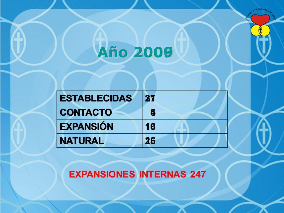 Año 2006 ESTABLECIDAS27 CONTACTO 5 EXPANSIÓN10 NATURAL25 ESTABLECIDAS31 CONTACTO 4 EXPANSIÓN16 NATURAL16 EXPANSIONES INTERNAS 247 Año 2009