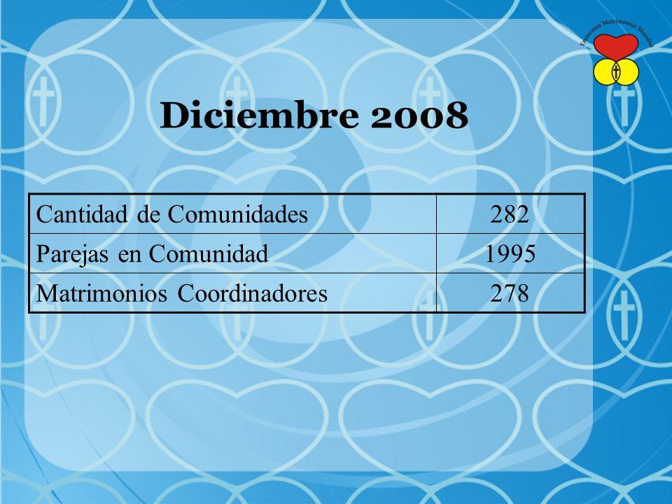 Diciembre 2008 Cantidad de Comunidades282 Parejas en Comunidad1995 Matrimonios Coordinadores278