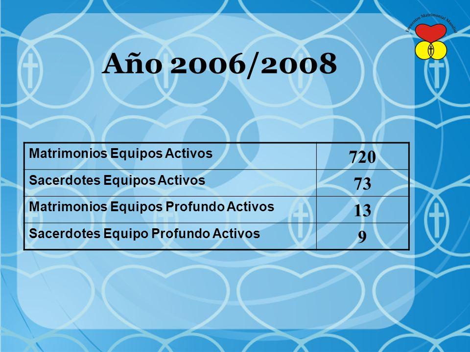 Matrimonios Equipos Activos 720 Sacerdotes Equipos Activos 73 Matrimonios Equipos Profundo Activos 13 Sacerdotes Equipo Profundo Activos 9 Año 2006/2008
